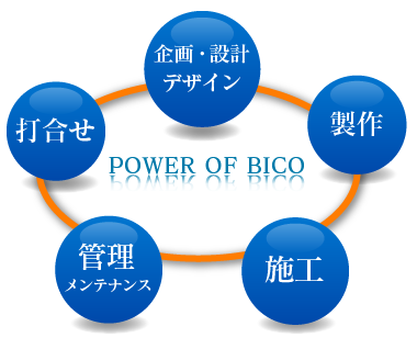 power of bico